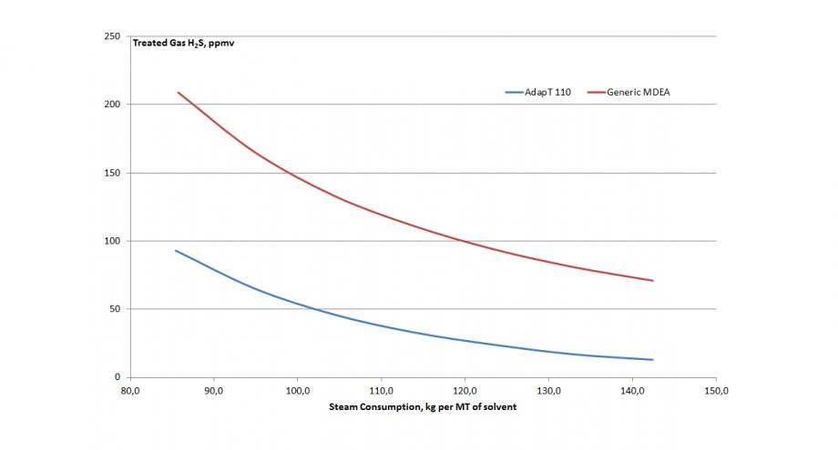 Steam Consumption, kg per MT of solvent